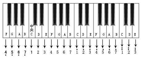 六,简谱与钢琴(电子琴)键盘位置对照图图片