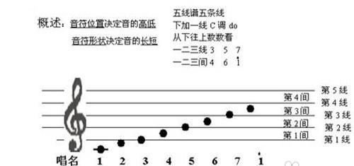Everyone Piano人人钢琴网 教你认识五线谱音符与钢琴琴键图片